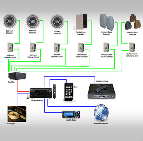 centralized audio video system